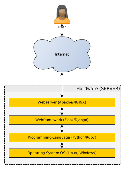 What is a web server? - Python - Learn Code Forum